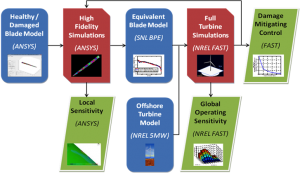 A broadly applicable and cost-effective approach has been developed for simulating damaged conditions. The multiple-scale simulation of damage approach provides a means to understand (1) sensing for damage detection based on the operating response, (2) state of health or severity of damage based on local sensitivity loads analysis, and (3) the effect of damage mitigating control strategies on state of health and damage progress.