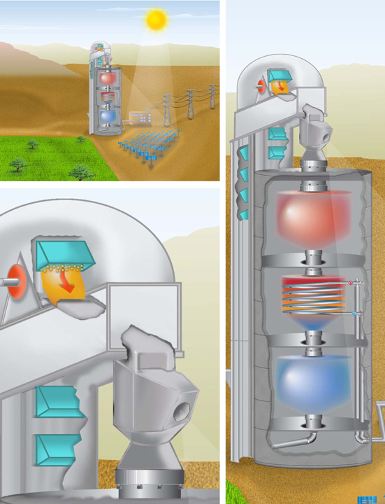In the falling-particle receiver, sand-like particles fall from a bucket-elevator hopper, at the top of the receiver tower, past the focused solar energy from the heliostat array. The hot particles are kept in the top tank and released into the middle one as energy is required for power generation. In the middle tank, thermal energy is extracted for the power-generation cycle (not shown). The now cooler thermal-storage particles are released from the bottom of the middle tank into the lower tank where the bucket elevator scoops them out to return them to the top of the receiver tower. The bucket elevator's speed and hopper size are optimized to deliver a particle density to the central receiver focal point that can capture the maximum available concentrated solar energy.