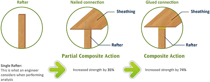 A roof structure is made stronger by the system elements working together—much stronger than its main load-bearing element, the rafter, is alone. Current engineering analysis methods do not take this composite action into account when evaluating rooftop strength.