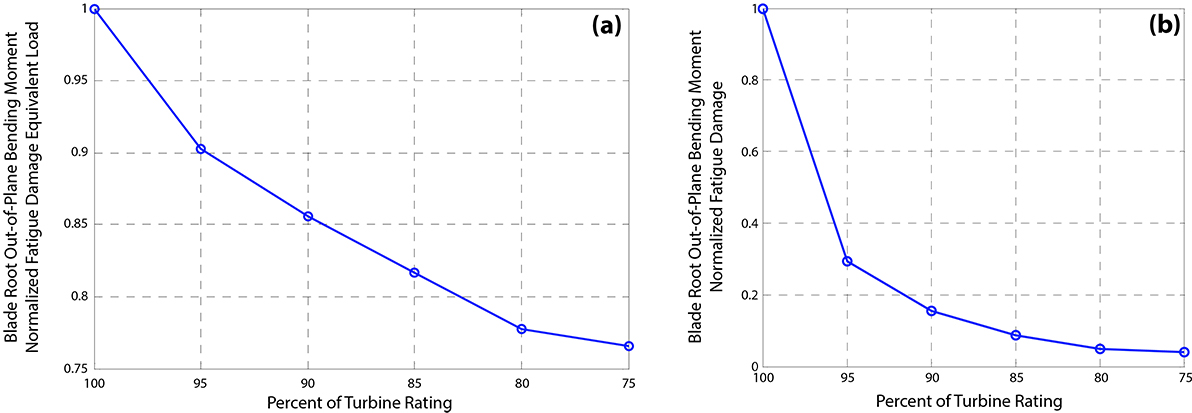 Decrease in (a) normalized cyclic load amplitude and (b) normalized fatigue damage as a function of turbine rating; simulations performed in 11 m/s average wind speed.