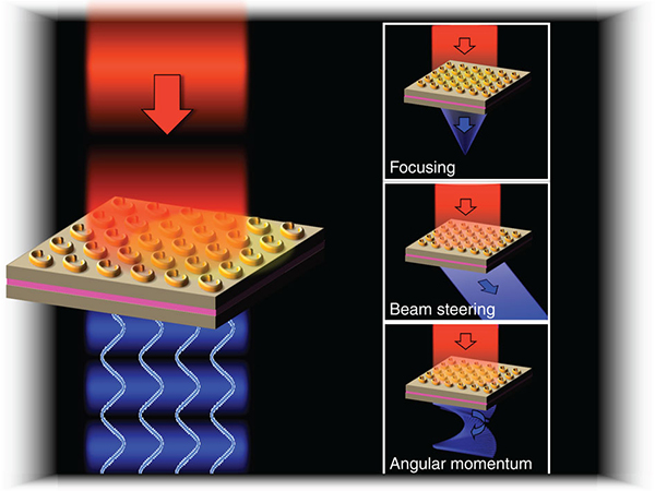 Sandia Develops Phased-Array Sources Based on Nonlinear Metamaterial Nanocavities