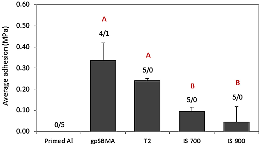 Average adhesion values for reattached adult barnacles that were dislodged from the coating surfaces without incurring visible damage or breakage to baseplates. The ratios above each bar indicate the total number of barnacles removed without baseplate damage vs the number of barnacles that exhibited baseplate damage during force gage removal. Data points that share a letter are not statistically different from one another (ANOVA, α = 0.05).