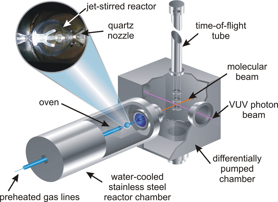Schematic representation of the experimental set-up. Shown in the figure is the jet-stirred reactor that is located within an oven, all surrounded by a water-cooled stainless steel chamber. Molecules are sampled from the reactor through a quartz probe, ionized via single-photon ionization with vacuum-ultraviolet photons, and the respective ions are mass-selected using a reflectron time-of-flight mass spectrometer.