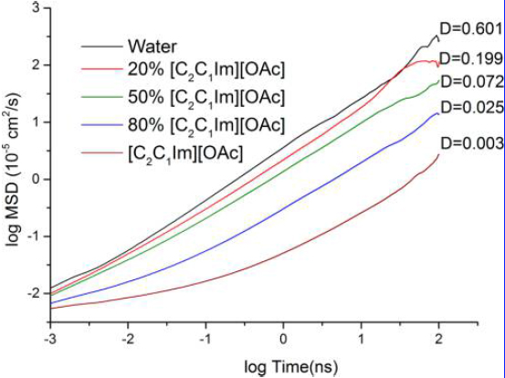 Diffusion of cellulose at different 1-ethyl-3-methylimidazolium acetate ([C2C1Im][OAc]):water ratios.