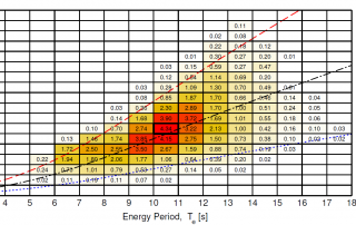 Wave energy distribution example