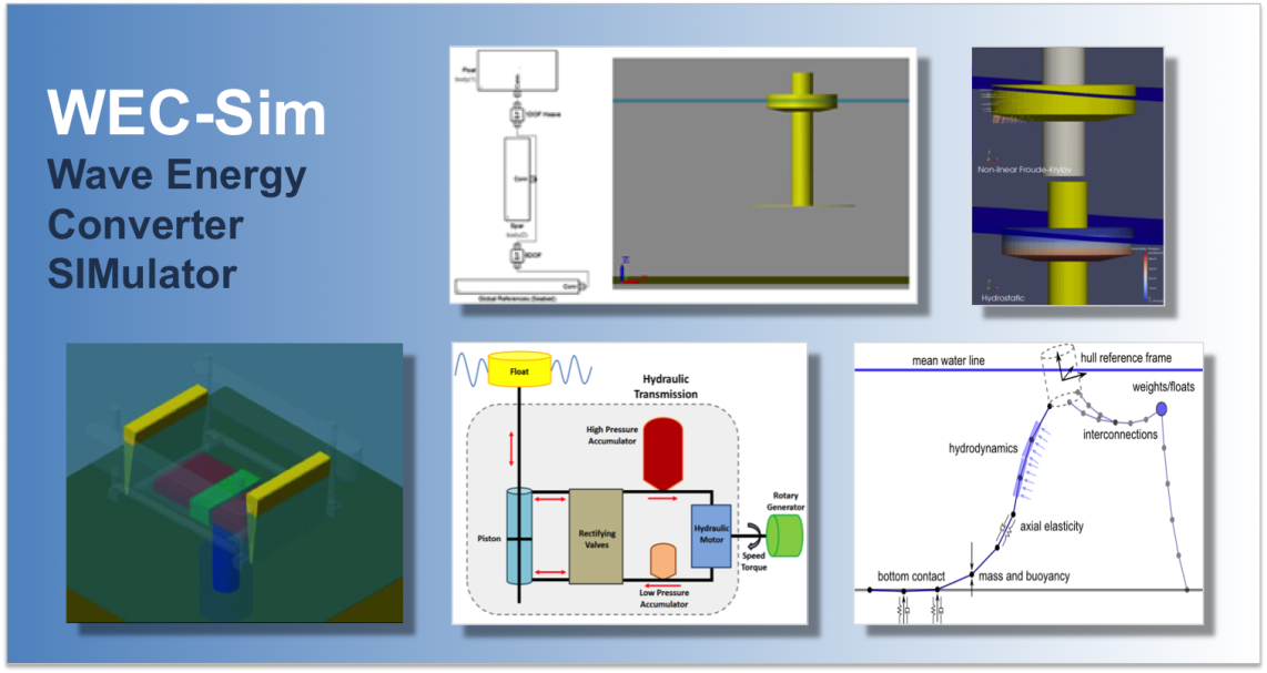 Example applications of using WEC-Sim to model various wave energy converters, coupled with PTO-SIm and MoorDyn