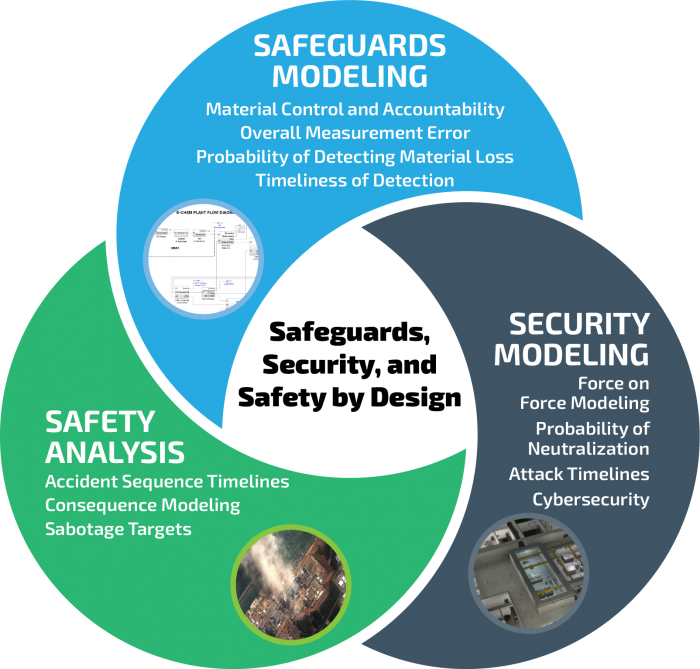 Vin Diagram Graphic representing overlap of safeguards, security, and safety design