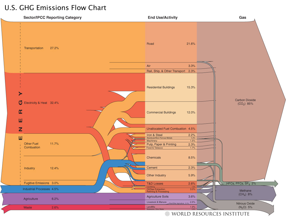 us-ghg-emissions-flows