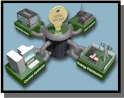 National SCADA Testbed