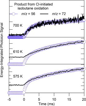 """Comparison of the time profiles, integrated over 8.9–10.5 eV, of isobutene (m/z = 56) and C4H8O isomer (m/z = 72) products from Cl-initiated isobutane oxidation. The traces are scaled and vertically offset so that the """"delayed"""" components of both signals coincide. The proportion of prompt to delayed signal is smaller for the oxygenated products than for the isobutene product. This channel-specific behavior can be qualitatively understood by considering the different energetic distributions of ROO and QOOH in formally direct vs thermal channels and the fact that the transition states involved in forming oxygenated products are """"tighter"""" than that for forming isobutene."""