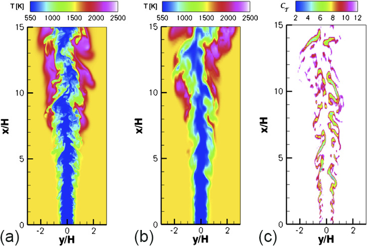 Representative snapshots of temperature in (a) direct numerical simulation and (b) large eddy simulation (LES), using the dynamic nonequilibrium model and (c) a representative instantaneous snapshot of Cτ values predicted by the dynamic model. The research team's simulations confirm the viability of the dynamic nonequilibrium modeling approach for realistic LES computations. However, methods to reduce numerical error while maintaining numerical stability are needed in reacting-flow LES along with improved subfilter closures, such as the dynamic nonequilibrium modeling approach they presented.