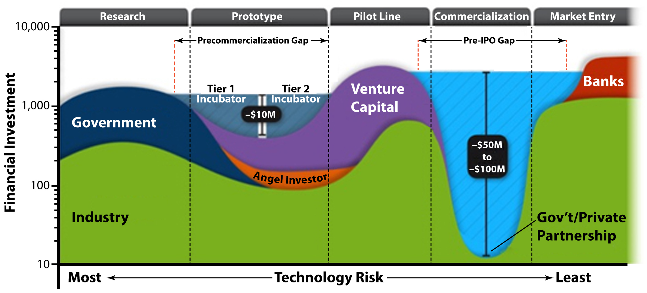 """To maintain U.S. competitiveness, the DOE recognizes that more must be done to help companies developing new technologies cross the second """"Valley of Death""""—the lack of capital resources required to demonstrate the large-scale manufacturing and economic viability and reliability (or """"bankability"""") of a particular technology pathway. The RTCs will develop and test processes and procedures for implementing a validation program that will assist new PV technologies/industry cross this """"Pre-IPO Gap."""""""