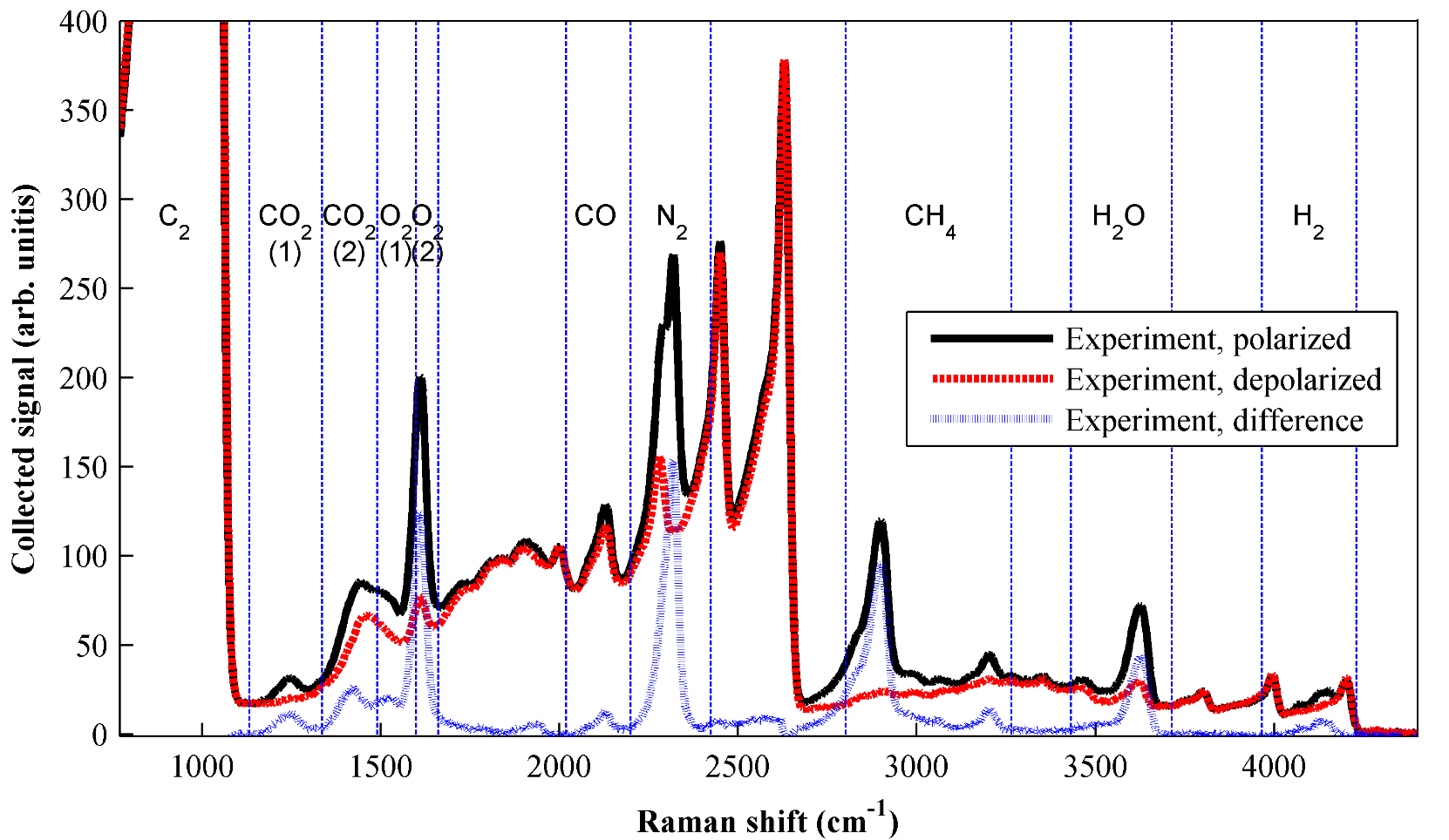 Average Raman spectra from the peak-interference region of a steady laminar flame illustrate the ability to greatly suppress unpolarized fluorescence interference by subtracting the depolarized spectrum from the polarized spectrum.