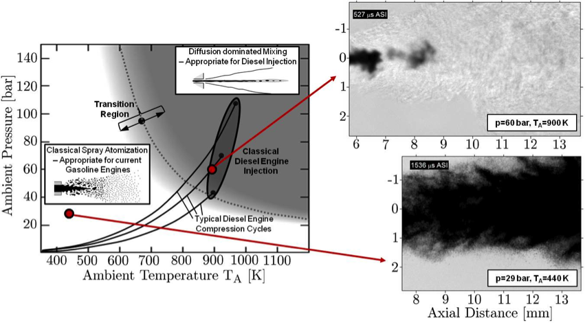 Regime diagram (left) for n-dodecane injected into nitrogen at various ambient pressure and temperature conditions. The diagram suggests dense-fluid jet presence (grey region) under diesel-engine conditions (highlighted area) without drop formation. Classical spray processes (white region) do not necessarily apply at such conditions. High-speed imaging (right) of both a dense-fluid jet (top) and a spray (bottom) corroborates the theory.