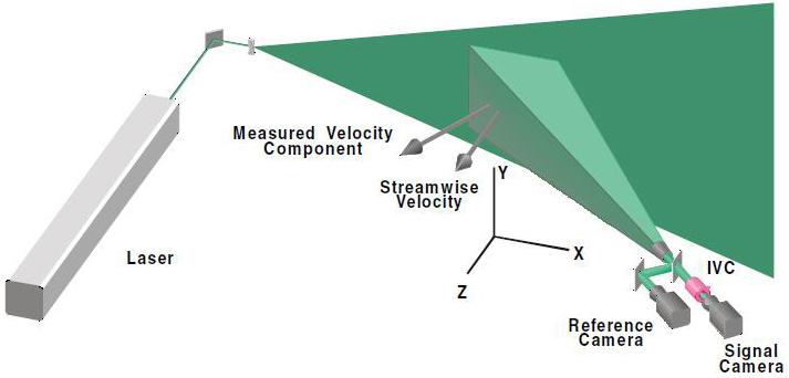 Diagram of DGV optical configuration.