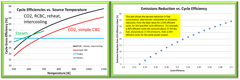 Efficiencies-Emissions