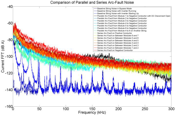 Fast Fourier transform of string current during parallel and series arc-faults with a 3 kW inverter. Data smoothed with 400 Hz rectangular sliding-average.