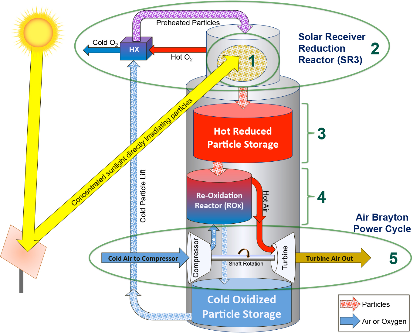 A schematic of the proposed reactor system. The metal oxides (MOs) [1] absorb/capture concentrated solar energy in [2]. Because the energy is captured in chemical bonds, it can be stored for long periods [3] and released at need [4] for electricity generation [5]. MOs are particularly suitable for the Air Brayton power cycle because of their high temperature range and the use of pressurized air, in which the air is both the reactant for the reoxidation step and the heat-transfer-fluid input directly into the Brayton-cycle turbine.