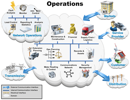 Operations-domain actors perform ongoing management functions necessary for a smoothly functioning grid: network operation, network operation monitoring, network control, fault management, operation feedback analysis, operational statistics and reporting, real-time network calculation, dispatcher training.