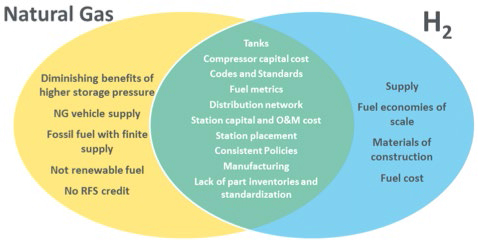 Hydrogen and natural gas share a number of common entry to market barriers. (Image from DOE-EERE Fuel Cell Technologies Office.)
