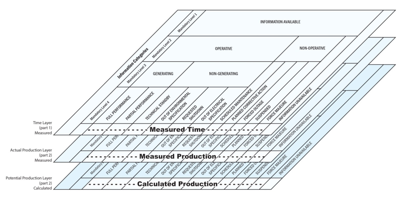 Information model for IEC technical specification 61400-26-2: Production-Based Availability for Wind Turbines.