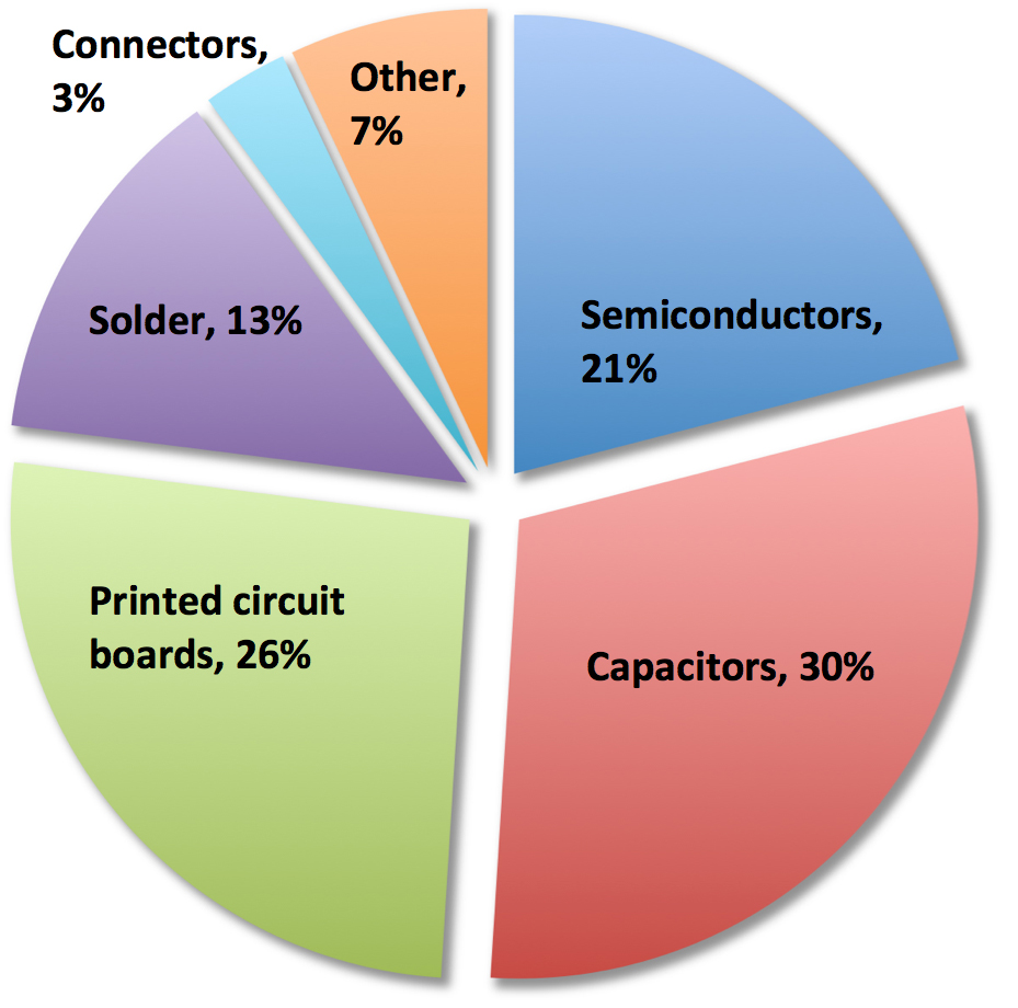 Failures in other PE applications are primarily due to semiconductors and capacitors. It is probable that similar failure distributions will hold for MLPE used in PV applications.