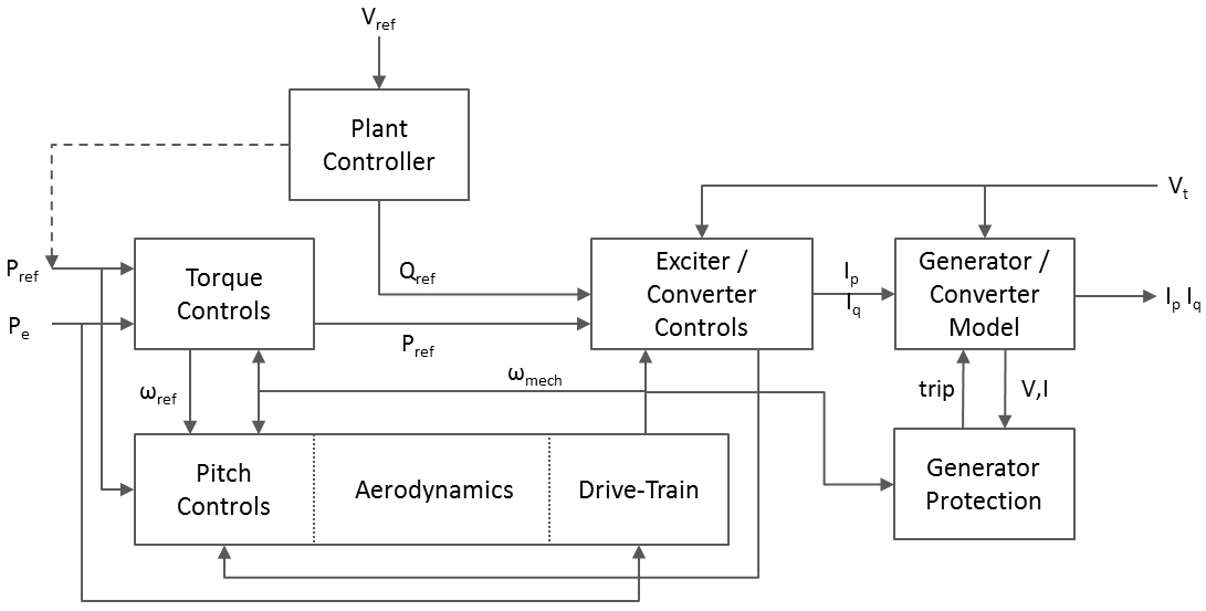 This modular block diagram represents the major components of the generic dynamic wind turbine generator models.  Model blocks and parameters are used to represent the different wind turbine types. Efforts are ongoing to develop increased functionality of the plant controller to represent actual operations.