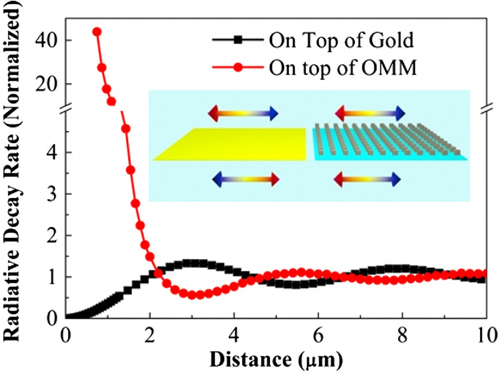 """Normalized radiative decay rate of a transverse-electric dipole oscillating at the magnetic resonance frequency as a function of the dipole–surface separation for both a 5×5 array approximating our optical magnetic mirror (OMM, red curve) and a gold surface (black curve). The distance of the dipole from the OMM is calculated using the center of the cubic resonator as distance """"0,"""" which is in agreement with our theoretical calculation. First, the oscillatory dependence on distance is shifted by about half a period. Second, while the emission from the dipole is quenched very close to the gold surface, the dipole emission near the magnetic mirror is enhanced even for very small distances. Inset: a schematic of an electric dipole placed on top of a typical mirror and its reversed image dipole (left) and a schematic of an electric dipole on top of a dielectric magnetic mirror and its unreversed image dipole (right) at the magnetic dipole resonance."""