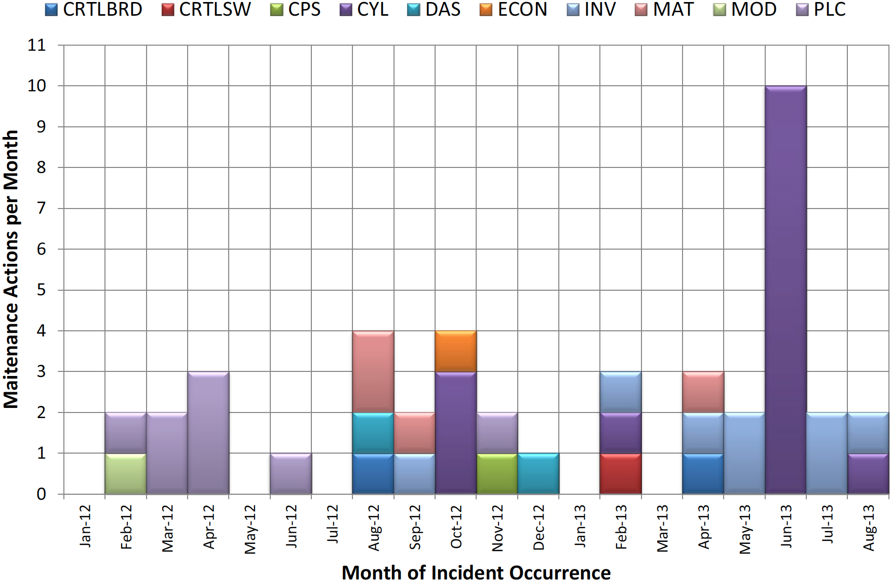"Total Maintenance Actions per Component.  This ""button"" chart shows the total number of maintenance actions across all system components per month. Color coding is used to differentiate each component. [Note: CTRLBRD = Inverter Control Board; CRTLSW = Inverter Control Software; CPS = Inverter Control Power Supply; CYL = hydraulic cylinder; DAS = Data Acquisition System; ECON = Misc. Electrical Devices, Cables, Connectors; INV = Inverter; MAT = Inverter Matrix; MOD = PV Module; PLC = Programmable Logic Controller.]"