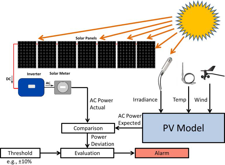 PV fault detection/monitoring system using machine-learning algorithms. A learning algorithm is trained to estimate power production based on meteorological data (irradiance, temperature, wind speed, etc.). This predic-tion is then compared to the actual power to detect various faults. Current research is focused on distinguishing different fault signatures. (Figure from Riley and Johnson, 2012)