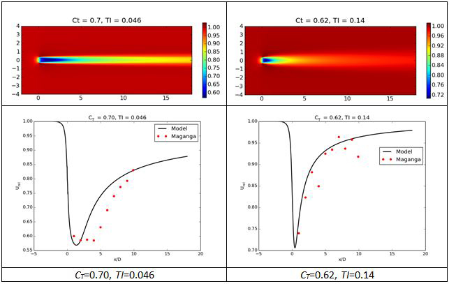 Figure 2.  Parametric CFD model results. At the top is the interpolated wake velocity contour plot, and at the bottom is the centerline wake velocity compared to the Maganga data.
