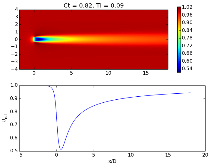 Figure 1.  Example of the parametric interpolated solution. At the top is the interpolated wake velocity contour plot, and at the bottom is the centerline wake velocity.