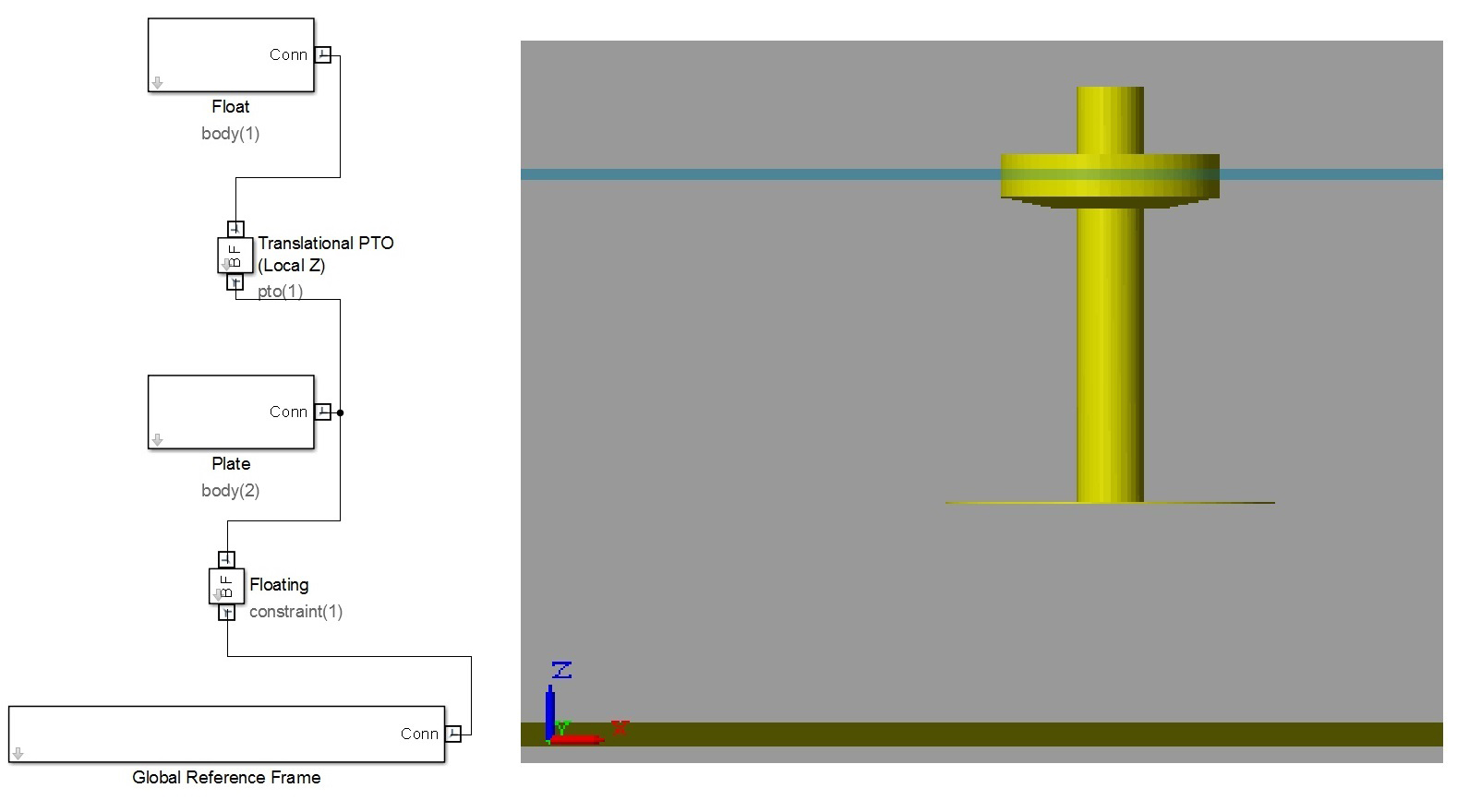 An image of the Reference Model 3 (RM3) heaving two-body point absorber model as set up (left) and run (right) in WEC-Sim.
