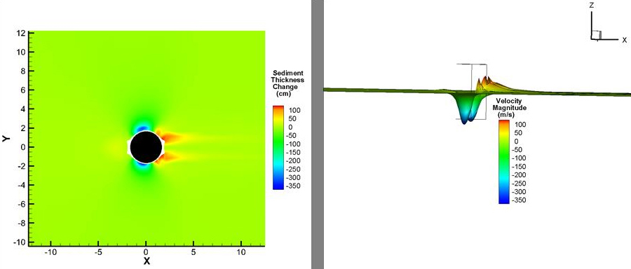 Sediment deposition and erosion around a single pile with 3-D representation (flow is left to right).