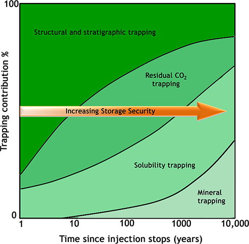Relationship between the relative amount of carbon dioxide trapped by the different physical and chemical processes of trapping and time (modified after Benson et al.). Note that the timescale is speculative.