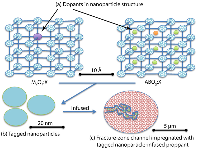 General concept of impregnated proppant. Illustration of (a) atomistic doping of (i) monocationic (M2O3:X) or (ii) polycationic (ABO3:X) would appear (b) on nanoscale as particles and (c) the proppant infused into one channel of the facture zone (many other such infusions not shown).