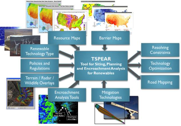 Turbine_radar3_SAND_20140951P