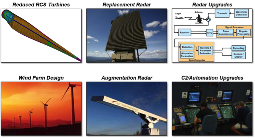 Six categories of wind-turbine mitigation technologies were proposed. Each of these concepts could be used alone or in conjunction with other approaches. The IFT&E program evaluated eight mitigation proposals; five augmentation or infill radar systems, two radar upgrades, and one replacement radar.