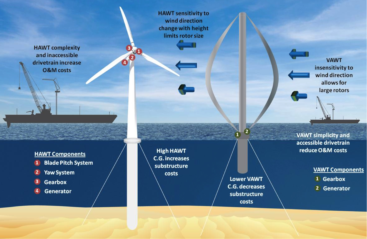 VAWTs in deep-water have inherent advantages over HAWTs in deep-water, which is illustrated in the figure. This project aims to capitalize on these advantages for offshore wind cost reductions while addressing the key technical, design, and manufacturing challenges for VAWTs.