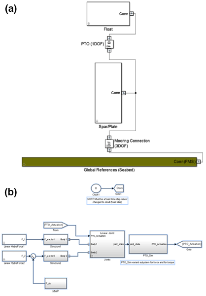 Comparison of WEC-Sim implementation for the RM3 two-body point absorber (a) using the new physical-system formulation and (b) using the old equation-of-motion formulation.