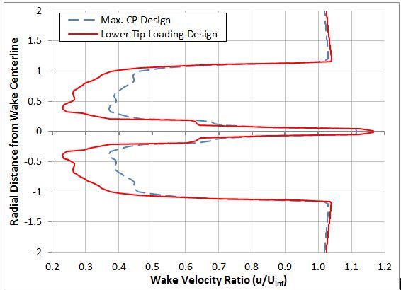 Wake deficit at two diameters downstream of the rotor plane.