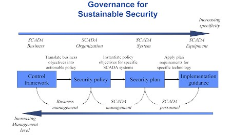 Best practices: Governance