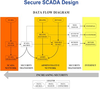 Secure SCADA Design