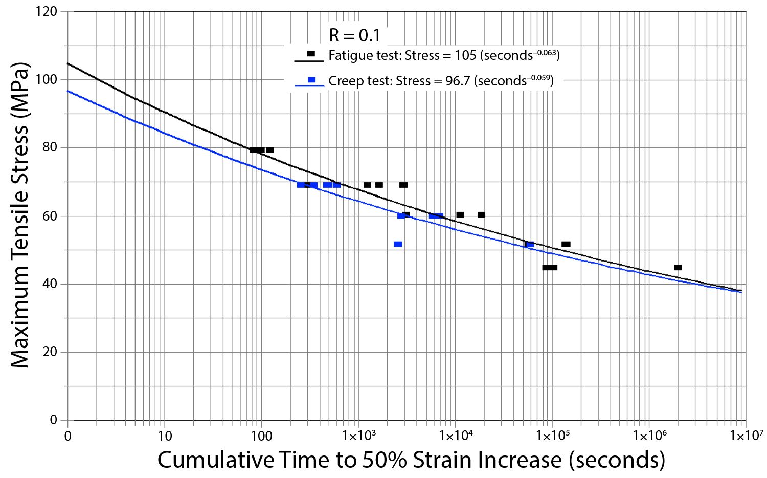 Biaxial laminates subjected to a constant load (creep test) or an oscillating load (fatigue test) show similar time to failure depending only on the cumulative time under load rather than number of cycles.