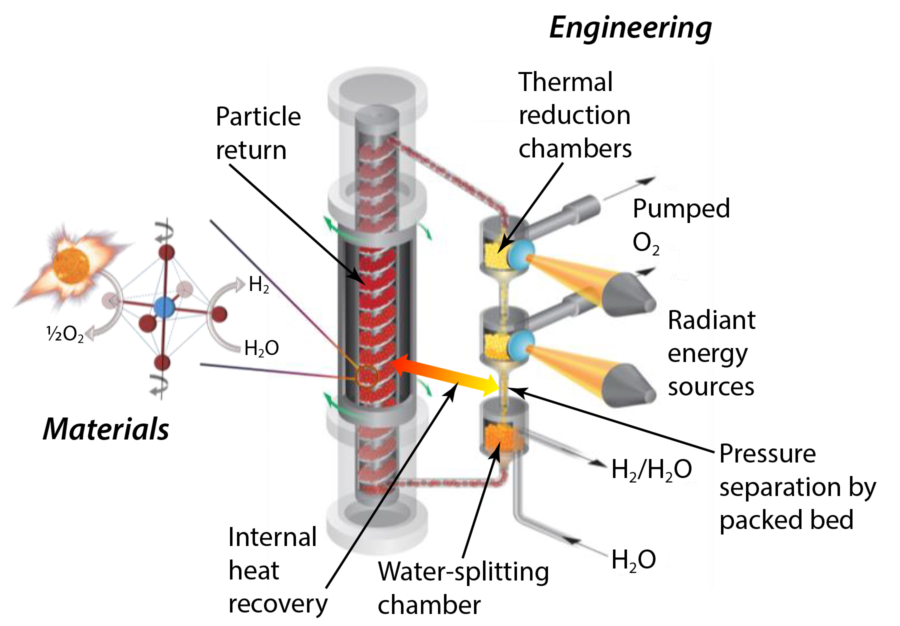 The CPR2 technology improves Sandia's patented reactor design by significantly lowering the thermal reduction step's pressure, which is key to achieving high extents of oxide reduction and solar-to-hydrogen efficiency. The downward-moving packed bed of particles provides the necessary pressure separation (i.e., gas seal) between thermal reduction chambers. Pressure separation also allows for the vacuum pumping of oxygen from each thermal reduction chamber, thus avoiding the energy-intensive use of sweep gas.