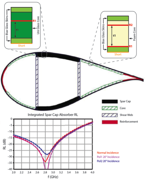 Above, a typical wind-turbine blade cross section shows two resonant-absorber material implementations. Below, the reduced radar-system return signal is modeled and plotted, demonstrating concept viability.