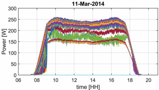 One day of module-scale monitoring data from over 400 PV modules in a 500 kW PV array at a PV plant near Santa Fe, New Mexico.