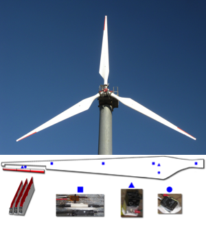 A SMART rotor with embedded sensors.