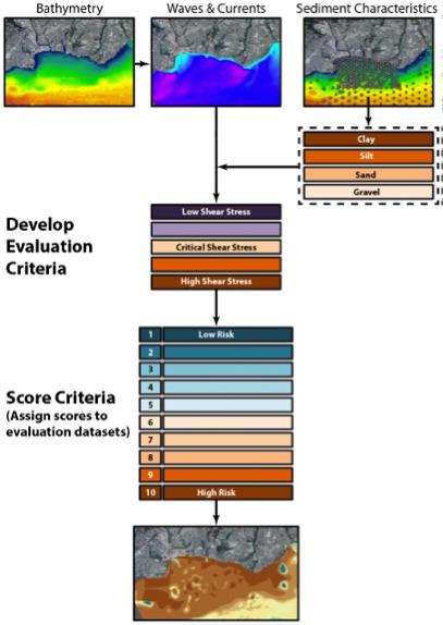 Flow chart of sediment stability risk assessment methodology.