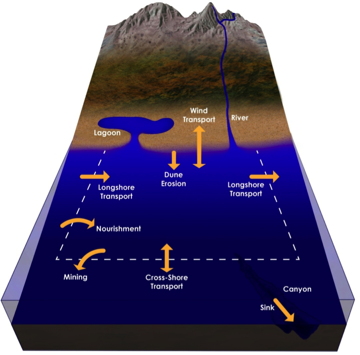 Common coastal characteristic elements to consider in the near-shore sediment budget.